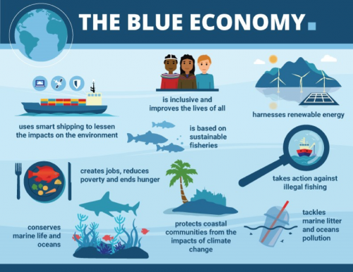 blue economy caribbean